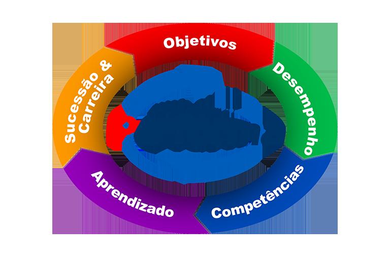 Logotipo Performa