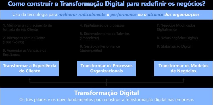 Os nove elementos da Transformação Digital